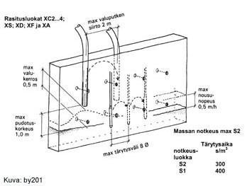 betonointi