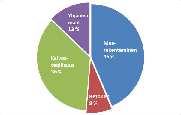 Kiviaineksen käyttö Suomessa