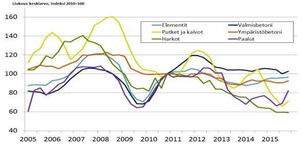 Betoniteollisuuden menekki-indeksi 4/2015